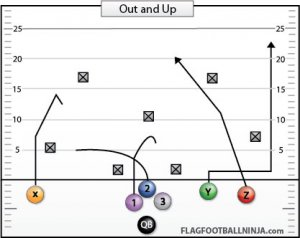 Flag Football Plays Flag Football Playbook
