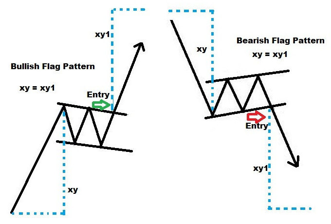 Chart Pattern Recognition Identifying The Flag Pattern