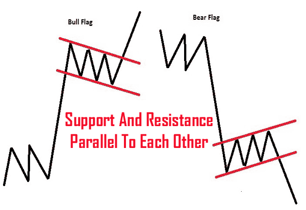 Analyzing Chart Patterns: Flags And Pennants