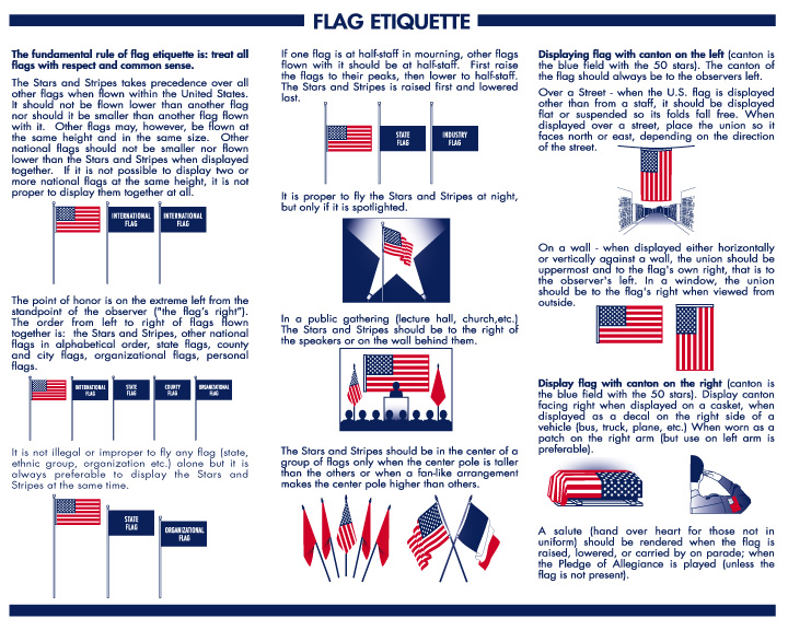 Flag Etiquette Rules: How to Fly the Stars and Stripes US Flag