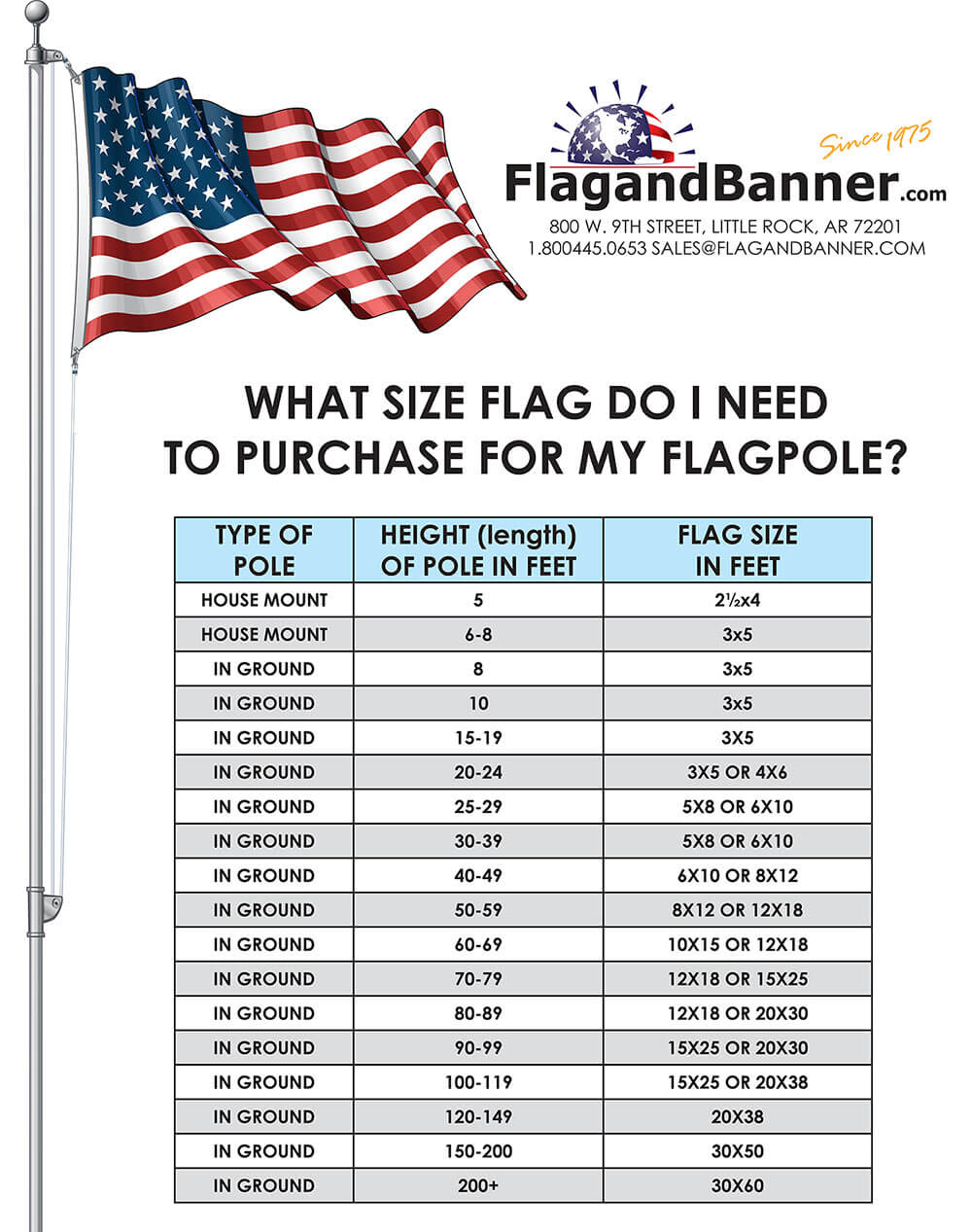 Flag Sizes (Comparative)